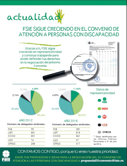 161006 ART WEB FSIE SIGUE CRECIENDO SECTOR DISCAPACIDAD