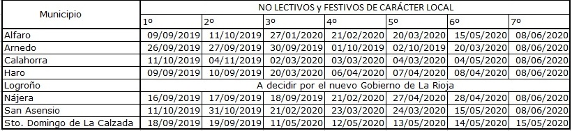 190614 ART WEB CALENDARIO FESTIVOS Y NO LECTIVOS LOCALES TABLA 1